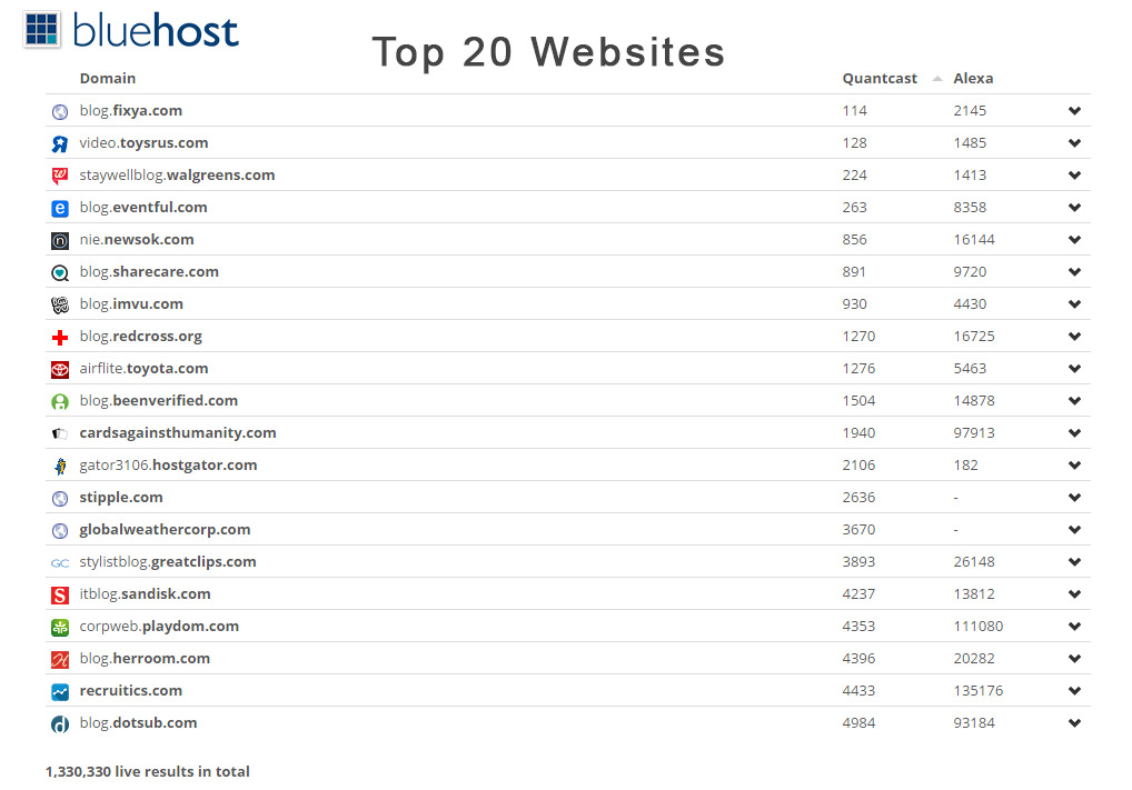 Bluehost top20 websites